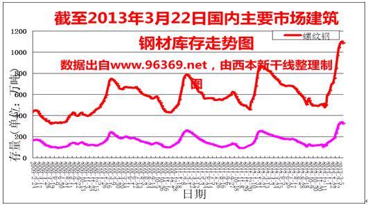 2013年4月西本新干线钢材价格指数走势预警报告图片
