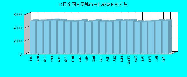 全国主要城市冷轧板卷价格汇总