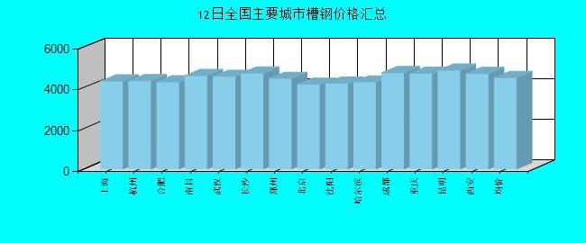 全国主要城市槽钢价格汇总