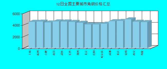 全国主要城市角钢价格汇总