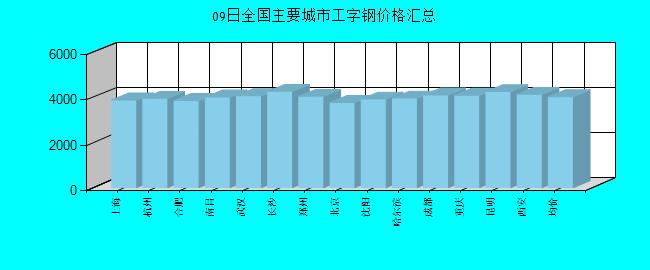 全國主要城市工字鋼價格匯總