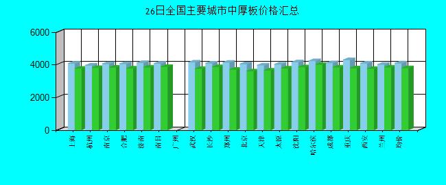 全國主要城市中厚板價格匯總
