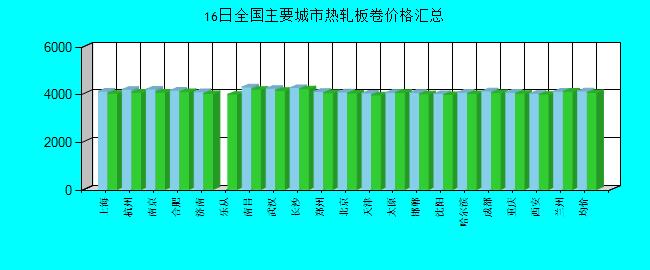 全国主要城市热轧板卷价格汇总