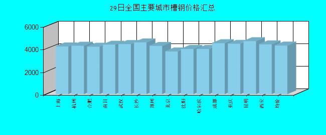 2019-01-29全国主要城市必威体育betway官网价格...