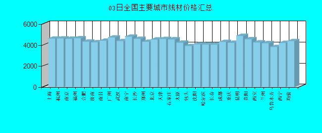 全国主要城市线材价格汇总