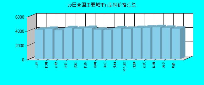 全國主要城市H型鋼價格匯總