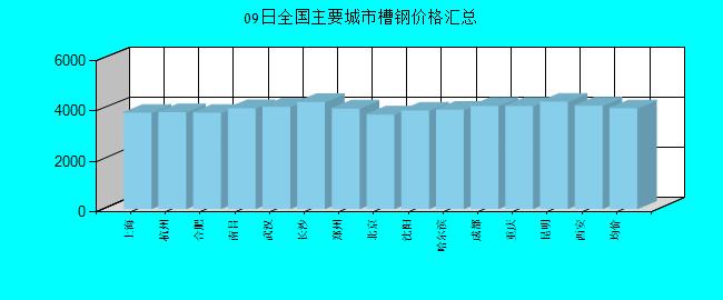 全國主要城市槽鋼價格匯總