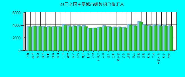 全國主要城市螺紋鋼價格匯總