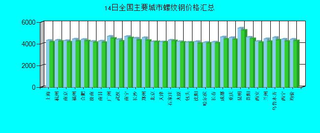 全国主要城市螺纹钢价格汇总