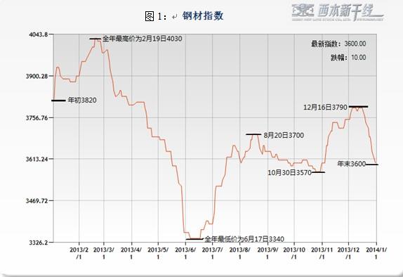 2014年西本新干线钢材价格指数走势预警报告图片