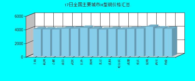 龙8主要城市H型钢价格汇总