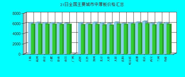 全国主要城市中厚板价格汇总