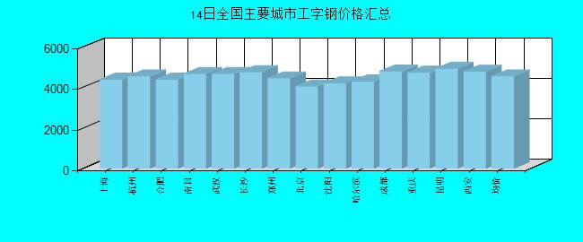 全国主要城市工字钢价格汇总