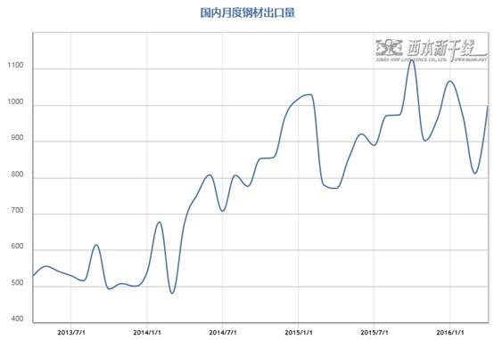 2016年5月西本新干线钢材价格指数走势预警报告西本图片