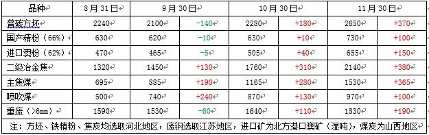 钢厂仍将补库 原料震荡运行 - 无锡钢板切割价格走势 :: 新闻中心_无锡钢板切割