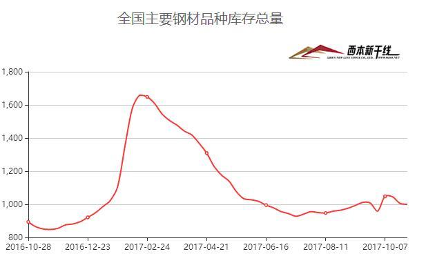 2017年11月西本新干线钢材价格指数走势预警报告图片