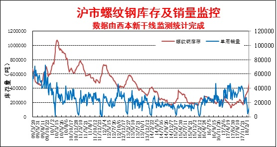 3月16日西本新干线钢材价格指数走势预警报告图片