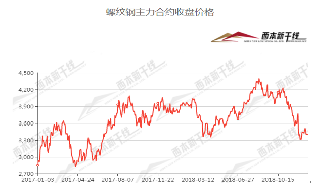 2019年西本新干线钢材价格指数走势预警报告图片