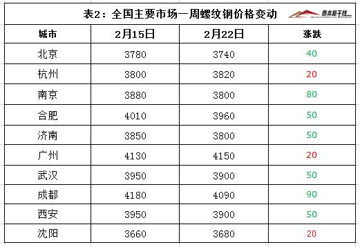 2月22日西本新干线钢材价格指数走势预警报告图片