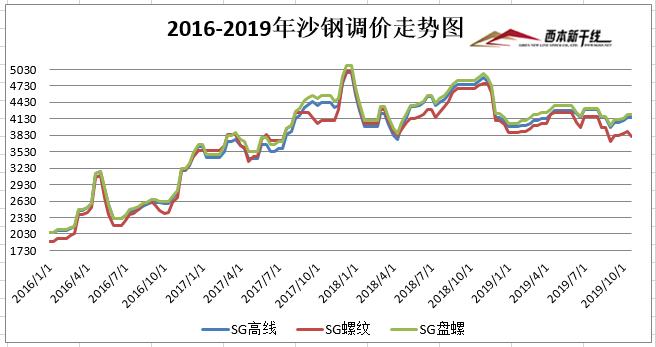 沙钢出台10月下旬钢材价格调整政策