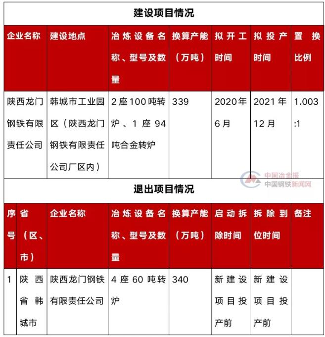 陕西龙门钢厂拟新建3座转炉西本