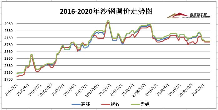 2月21日沙鋼出臺2月下旬建材價格政策西本新干線